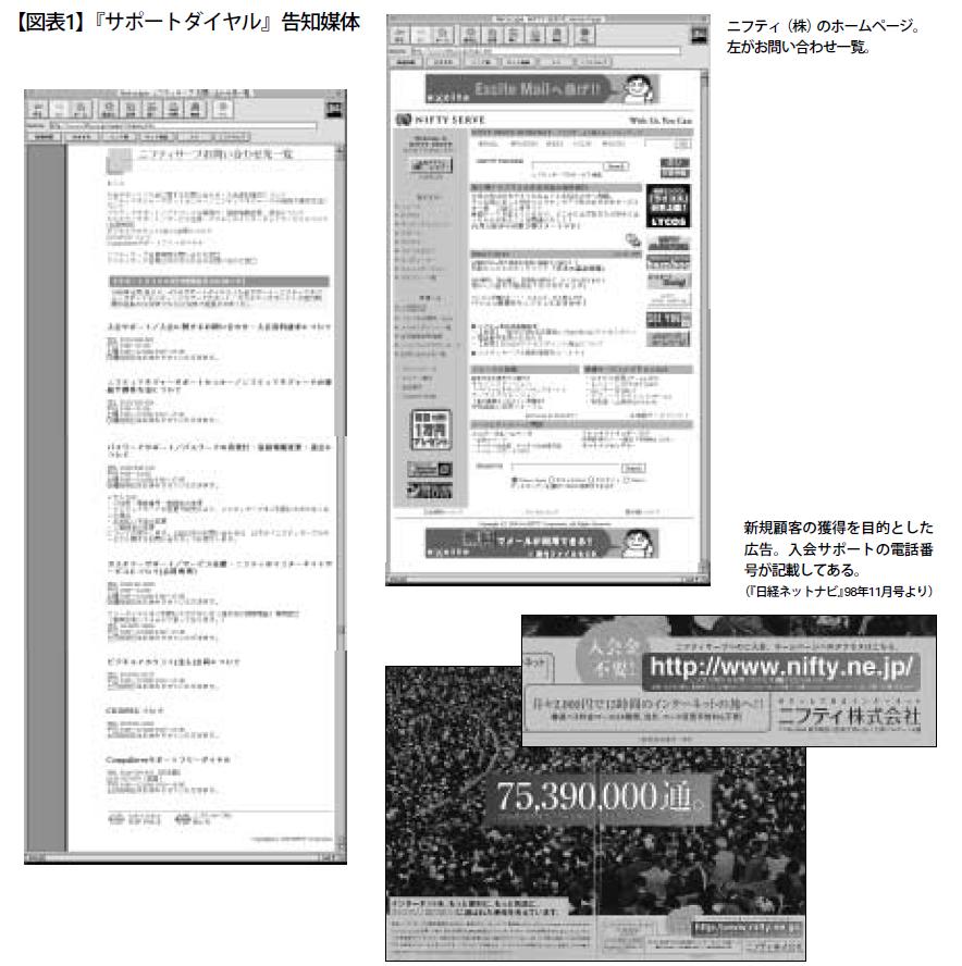 【図表1】『サポートダイヤル』告知媒体