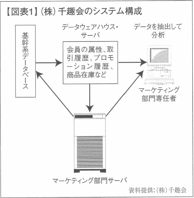 【図表1】(株)千趣会のシステム構成
