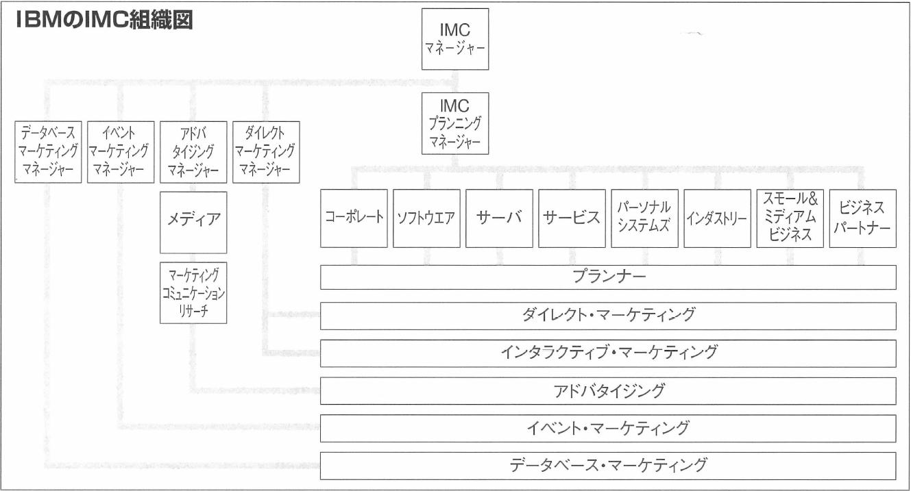 IBMのIMC組織図