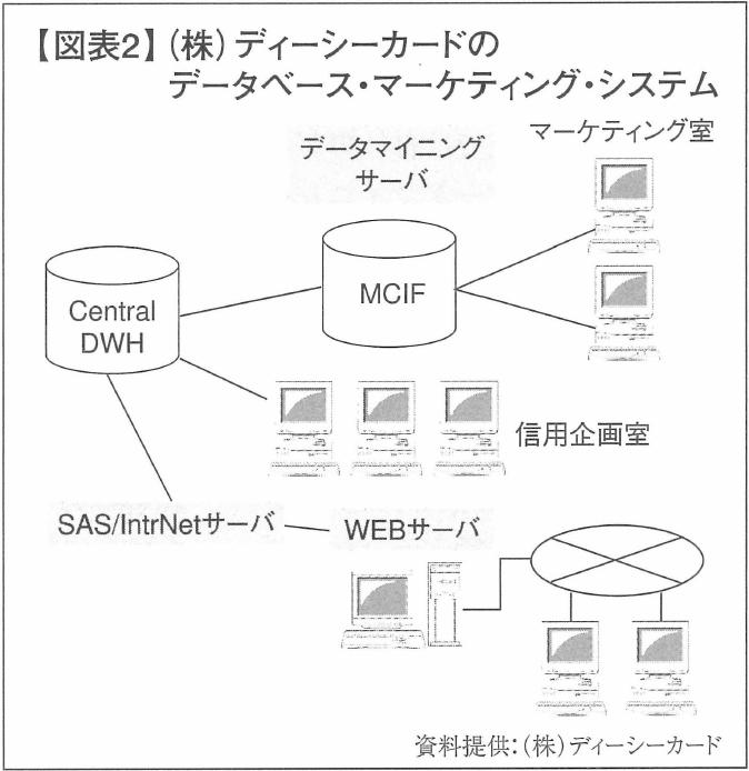 【図表2】(株)ディーシーカードのデータベース・マーケティング・システム