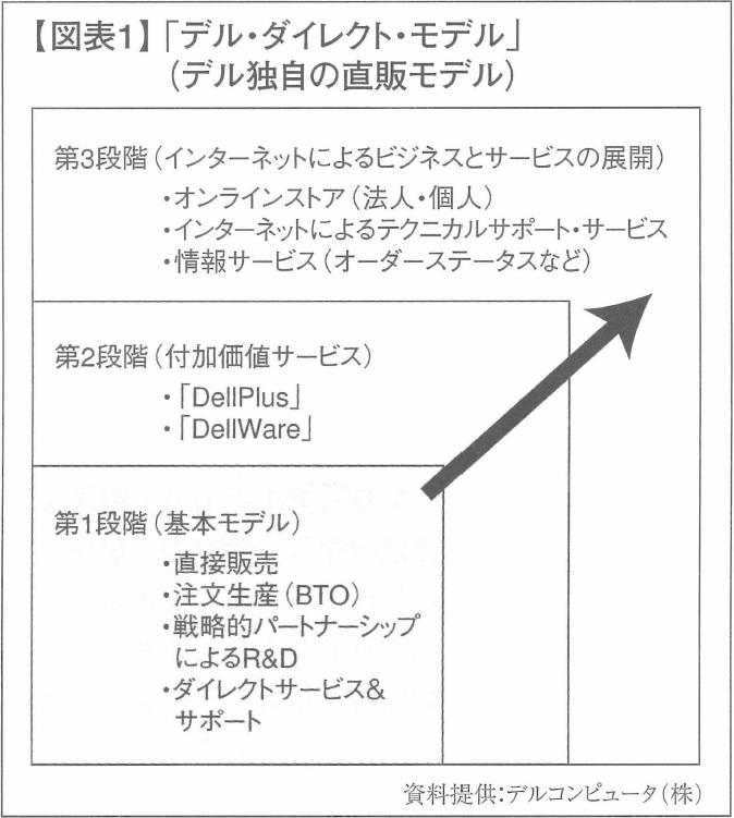 【図表1】「デル・ダイレクト・モデル」(デル独自の直販モデル)