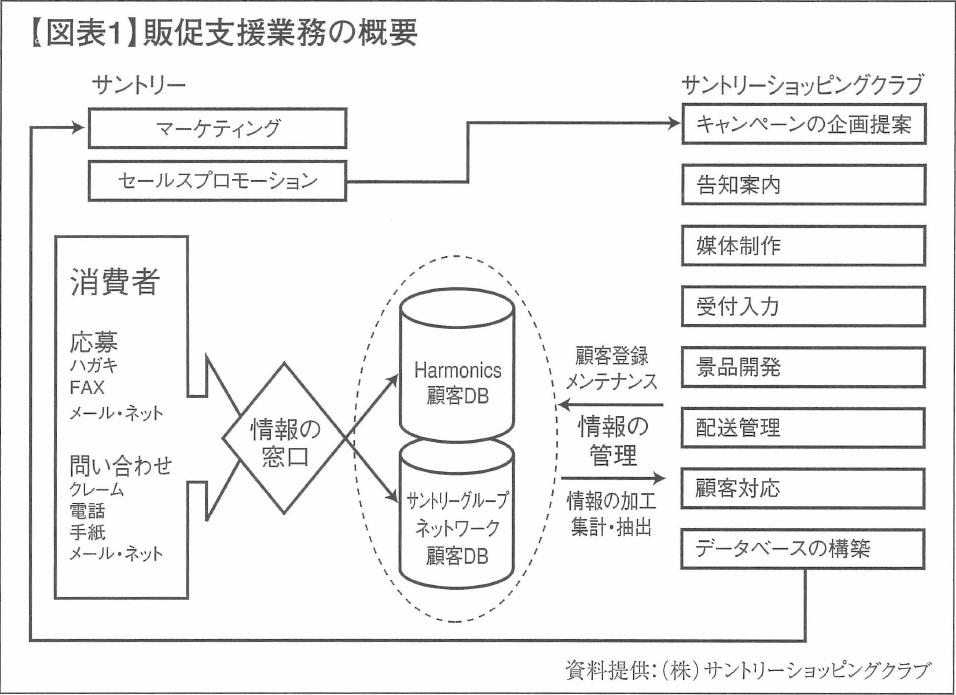 【図表1】販促支援業務の概要