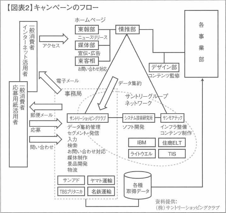【図表2】キャンペーンのフロー
