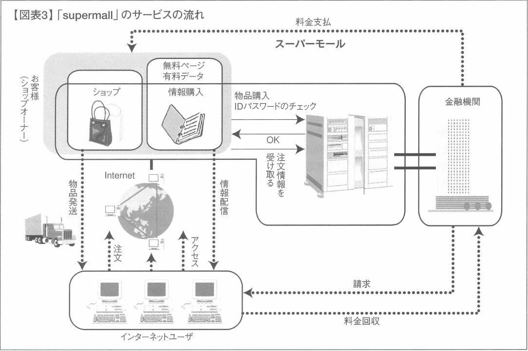 【図表3】「supermall」のサービスの流れ
