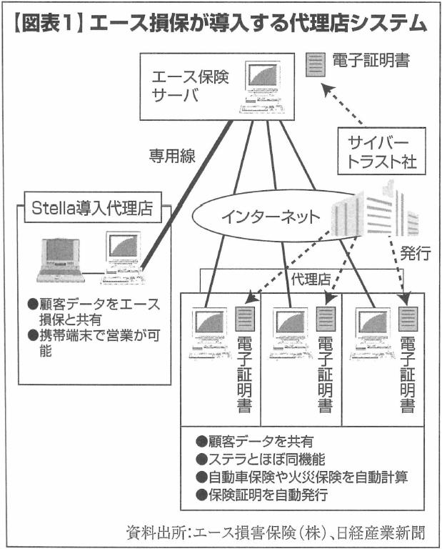【図表1】エース損保が導入する代理店システム