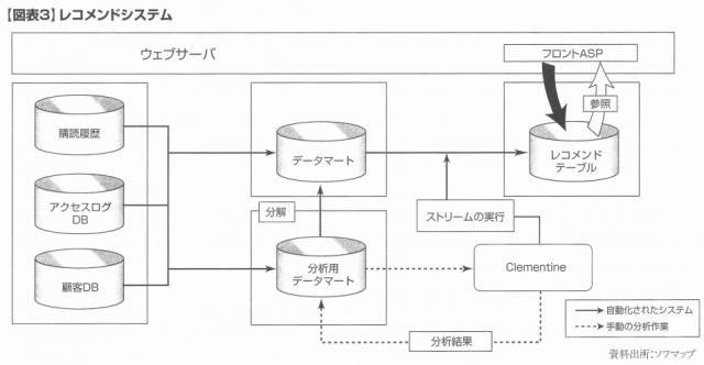07-2 図表3 レコメンドシステム