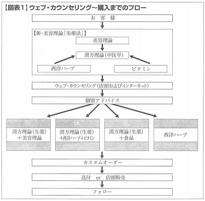 10-2 図表1