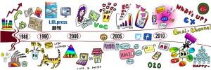 本サイトのトップページに掲載している、ダイレクトマーケティングを含むインタラクティブ・マーケティングの年表