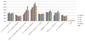 【図表1】生活者の73%が商品やサービスの購買時に企業の考え方が「非常に重要」「重要」だと考えている